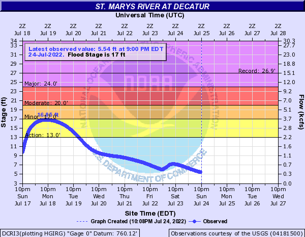 St. Marys River at Decatur