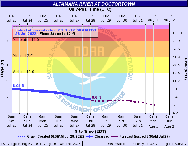 Altamaha River at Doctortown