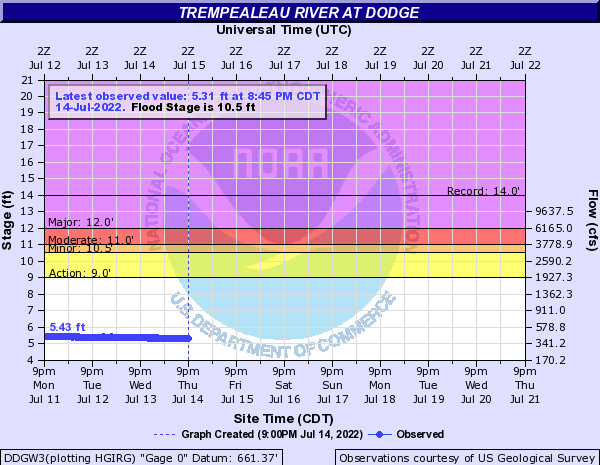 Trempealeau River at Dodge