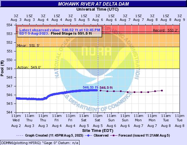 Forecast Hydrograph for DDMN6