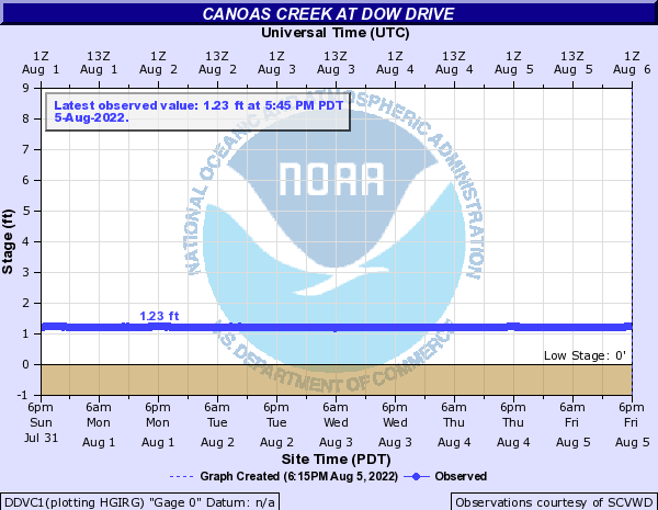 Canoas Creek at Dow Drive