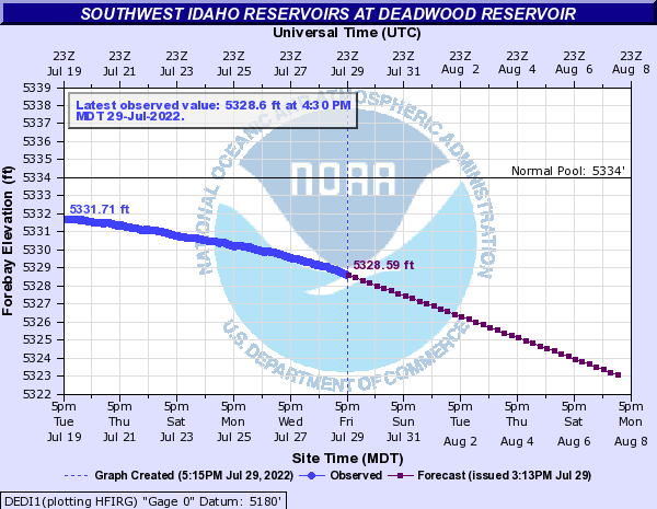 Southwest Idaho Reservoirs at Deadwood Reservoir