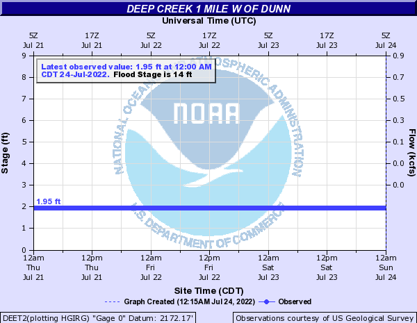 Deep Creek other Dunn