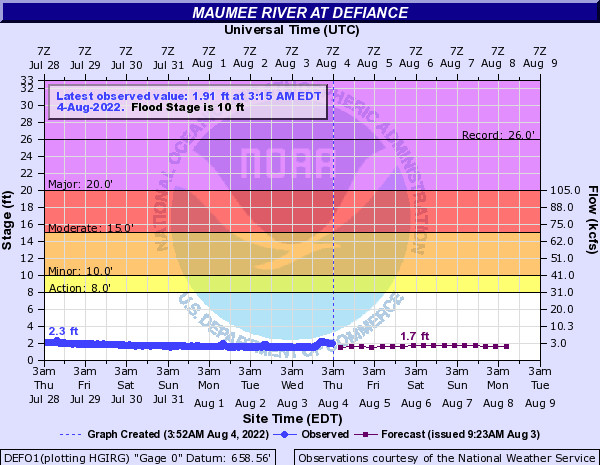 Maumee River at Defiance