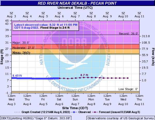 Red River near Dekalb - Pecan Point