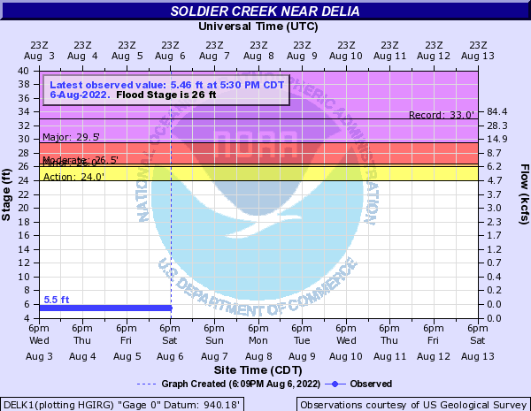 Soldier Creek near Delia