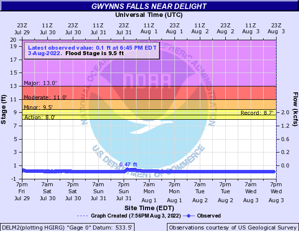 Gwynns Falls near Delight