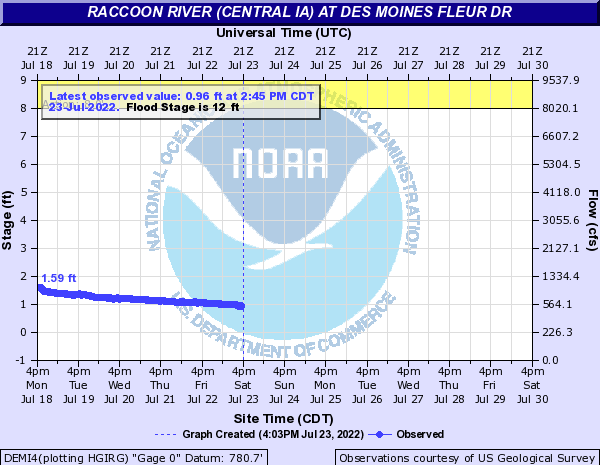 Raccoon River (Central IA) at Des Moines Fleur Dr