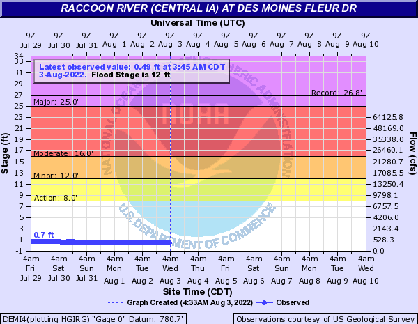 Water-data graph for Raccoon River at Fleur Drive