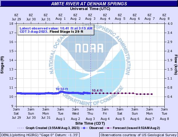 Amite River at Denham Springs
