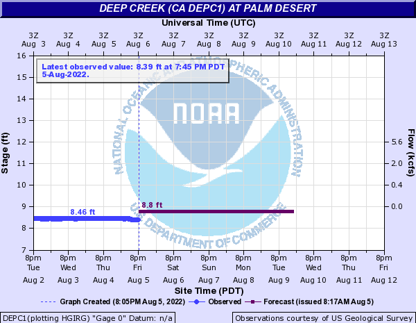 Deep Creek (CA DEPC1) at Palm Desert