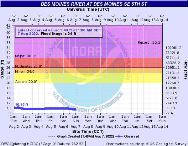Water-data graph for Des Moines River at SE 6th Street