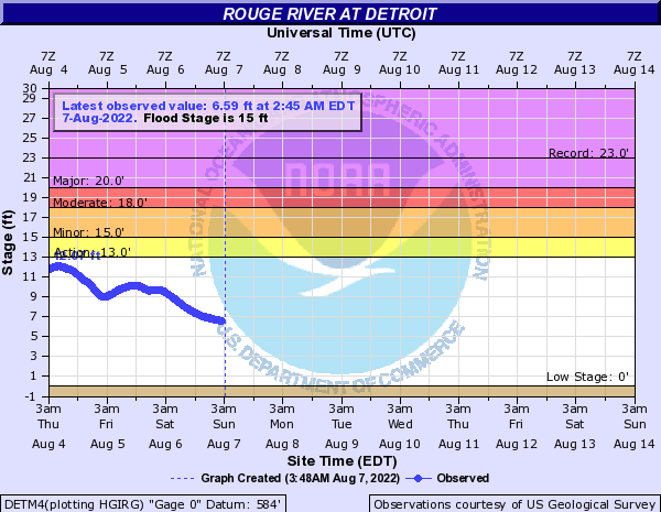 Rouge River at Detroit