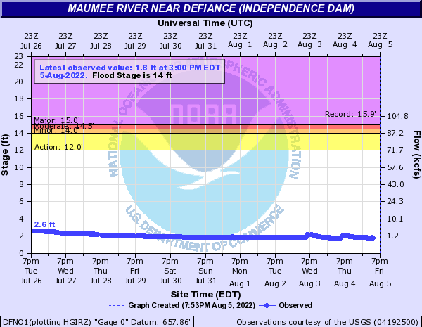Maumee River near Defiance (Independence Dam)
