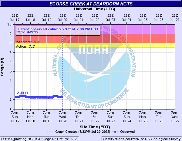 Ecorse Creek at Dearborn Hgts