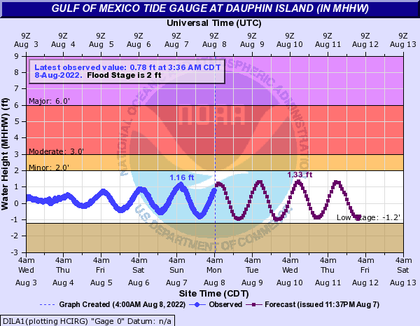 Gulf of Mexico Tide Gauge at Dauphin Island