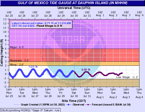 Gulf of Mexico Tide Gauge at Dauphin Island (IN MHHW)