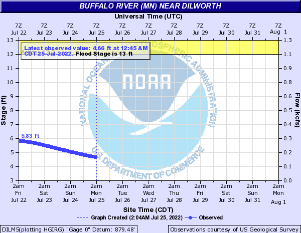River level  north of Dilworth