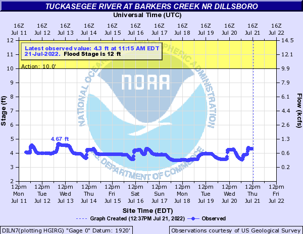 Tuckasegee River at Barkers creek nr Dillsboro