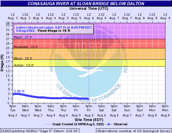 Conasauga River at Sloan Bridge near Dalton