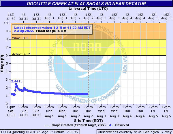 Doolittle Creek near Panthersville