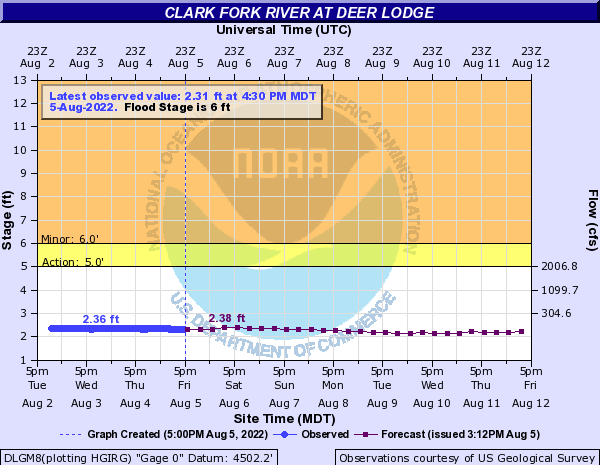 Clark Fork River at Deer Lodge