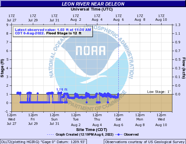 Leon River near DeLeon