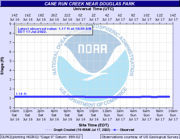 Cane Run Creek near Douglas Park