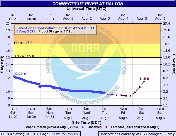 Forecast Hydrograph for DLTN3