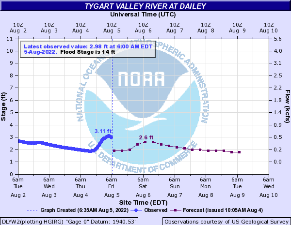 Tygart Valley River at Dailey