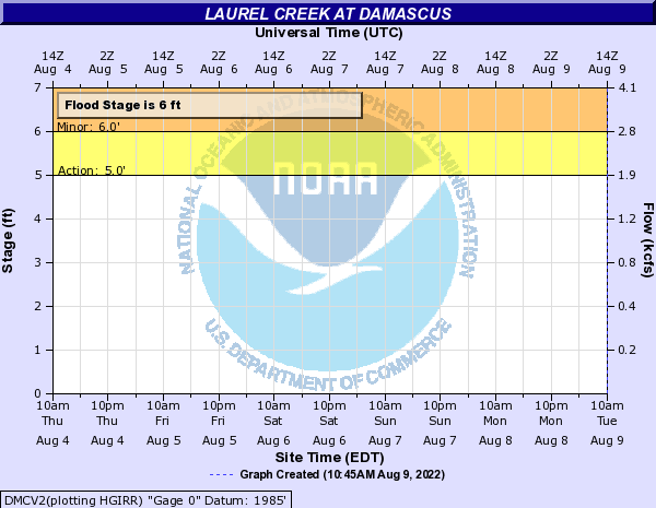 Laurel Creek at Damascus