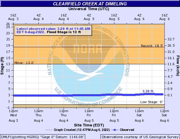 Clearfield Creek at Dimeling