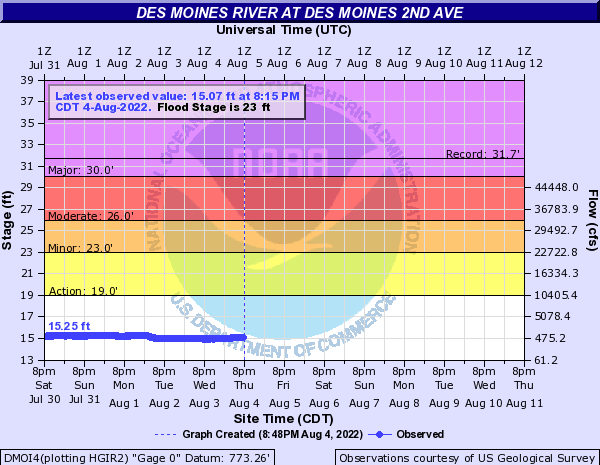 Water-data graph for Des Moines River at 2nd Avenue