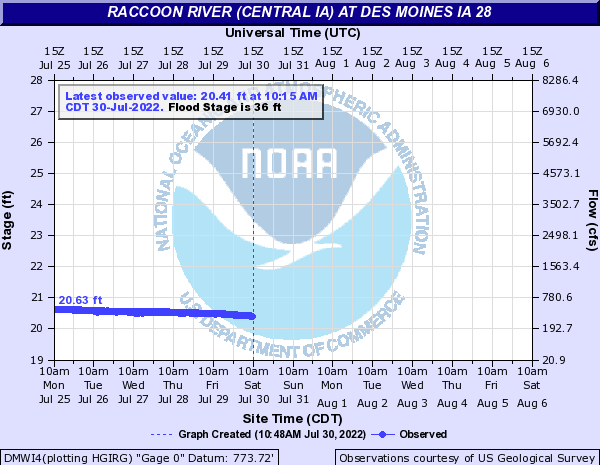 Raccoon River (Central IA) at Des Moines IA 28