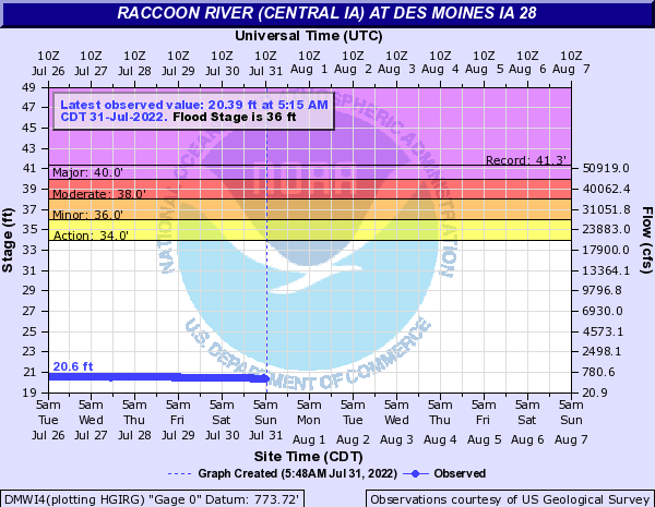 Water-data graph for Raccoon River at IA HWY28