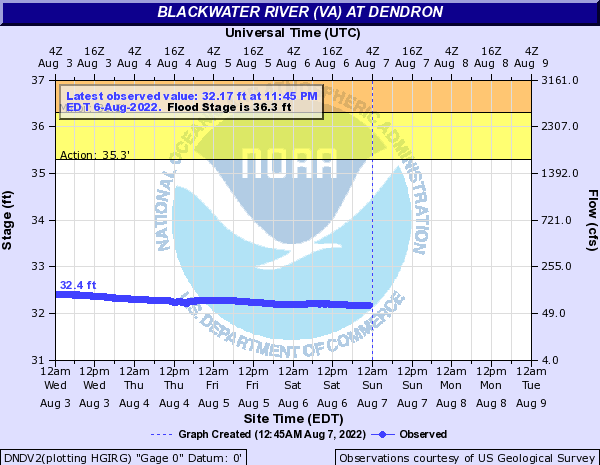 Blackwater River (VA) at Dendron