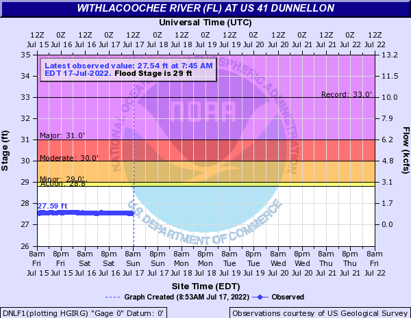 Withlacoochee River (FL) at US 41 Dunnellon
