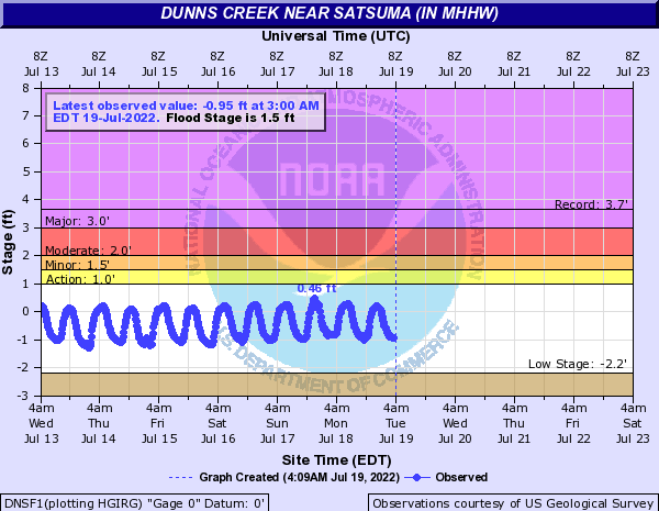 Dunns Creek near Satsuma