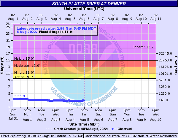 South Platte River at Denver