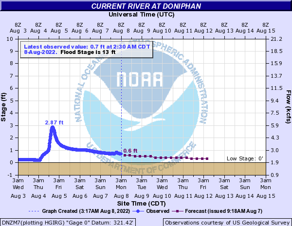 Current River at Doniphan