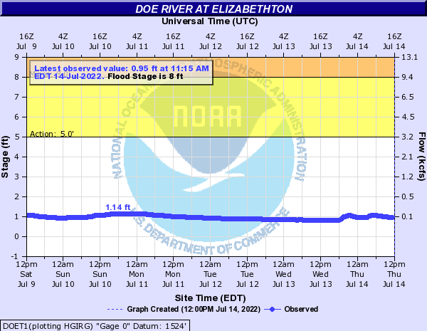 Doe River at Elizabethton