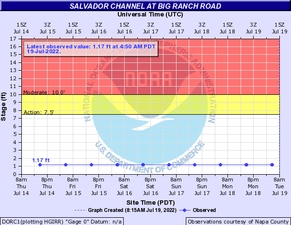 Salvador Channel at Big Ranch Road