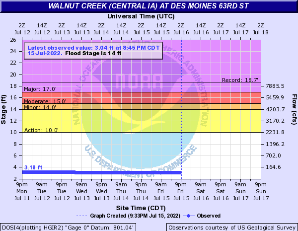 Water-data graph for Walnut Creek at 63rd Street