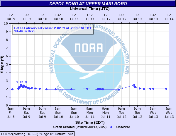 Depot Pond at Upper Marlboro
