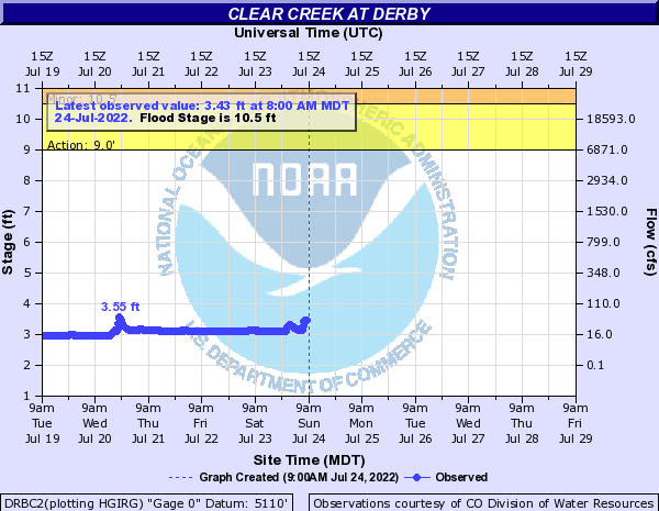 Clear Creek at Derby