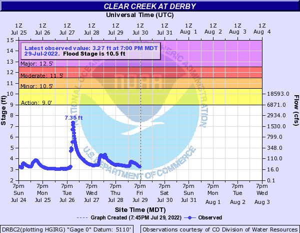 Clear Creek (CO) at Derby