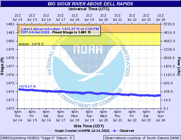 Big Sioux River above Dell Rapids