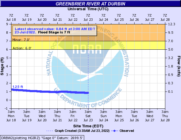 Greenbrier River at Durbin
