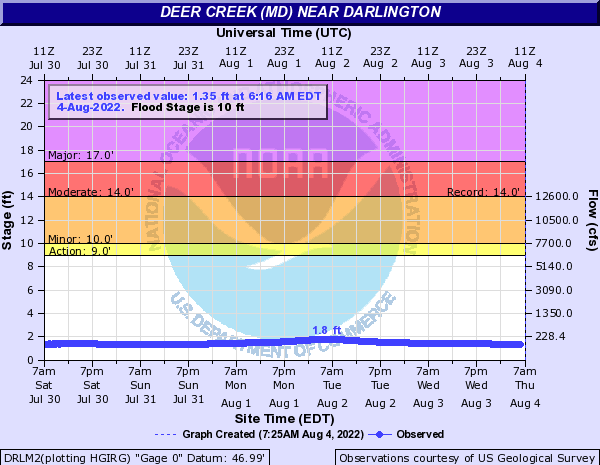 Deer Creek (MD) near Darlington