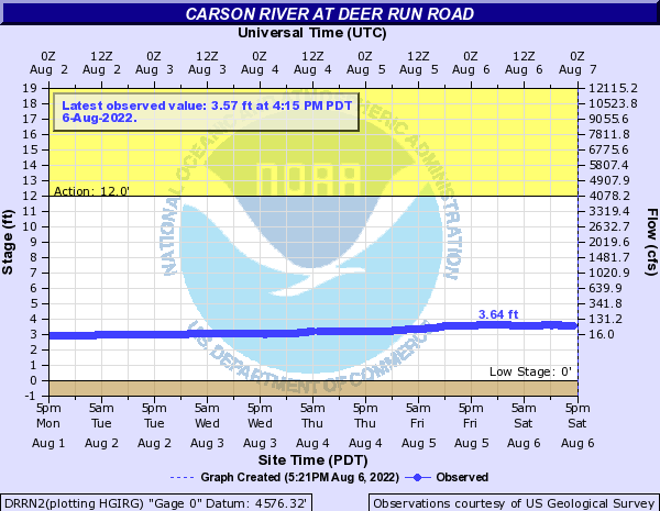 Carson River at Deer Run Road